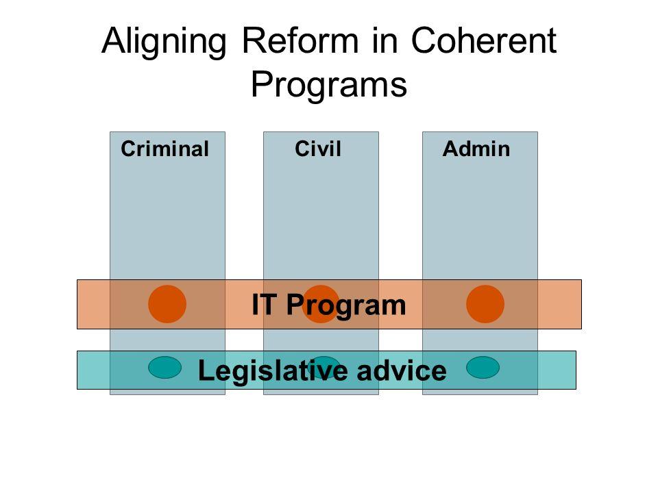 Civil Aligning Reform in Coherent Programs CriminalAdmin IT Program Legislative advice
