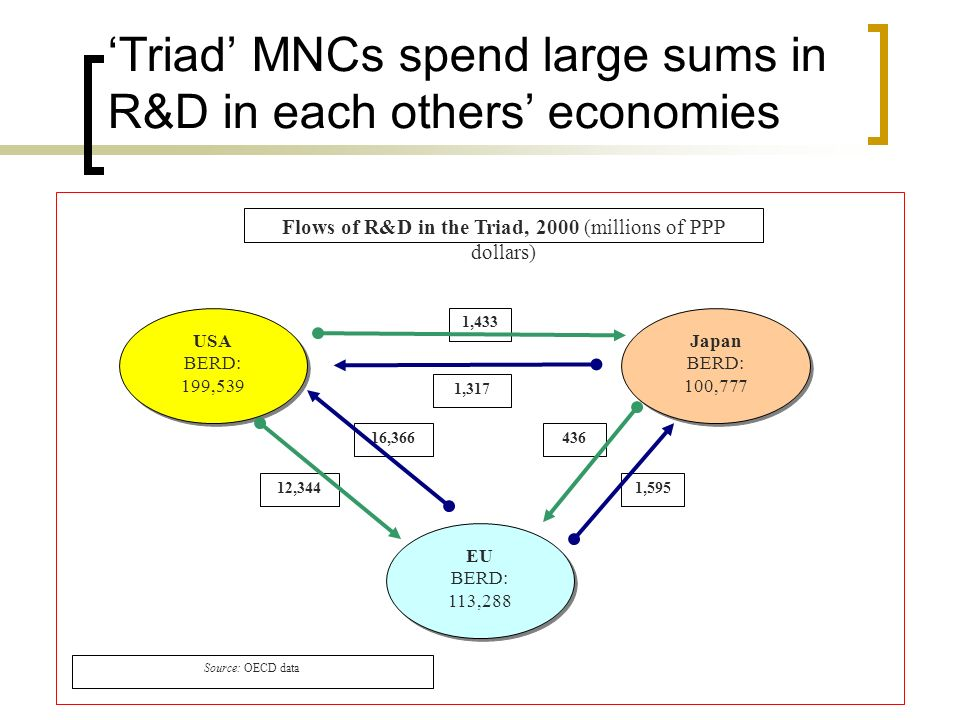 Triad MNCs spend large sums in R&D in each others economies Flows of R&D in the Triad, 2000 (millions of PPP dollars) USA BERD: 199,539 USA BERD: 199,