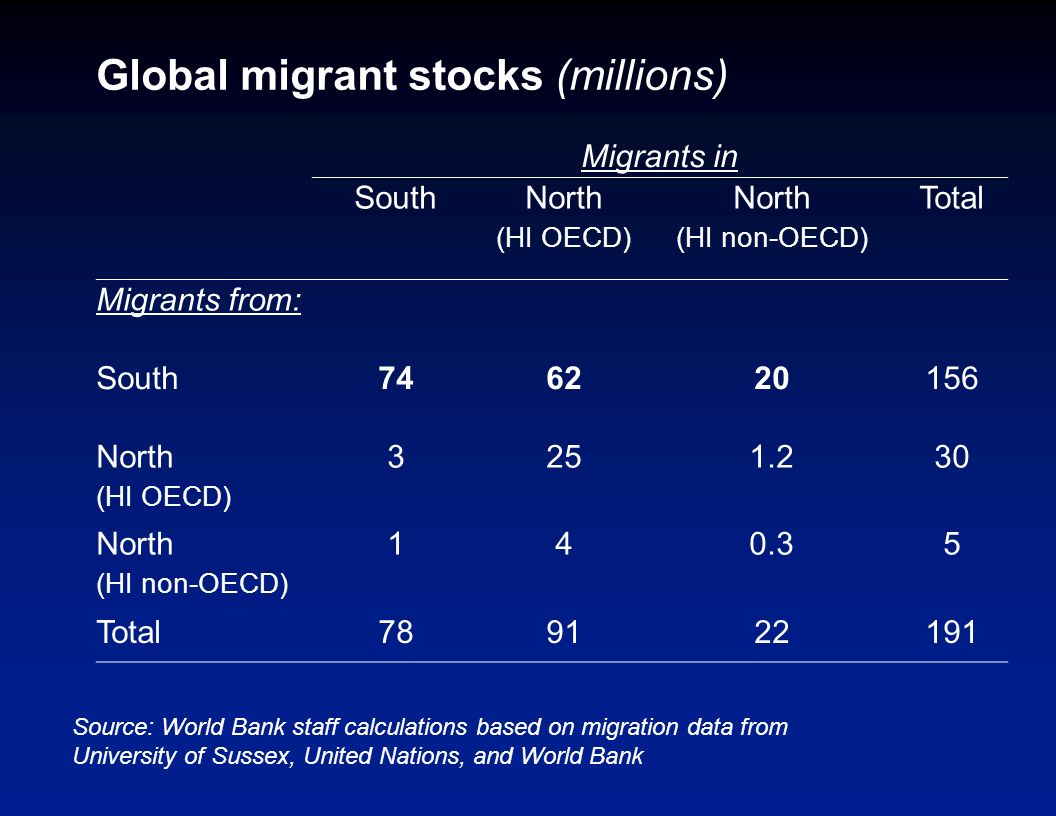 South-South migration and remittances - preliminary results South-South migration is almost as large as South-North migration.
