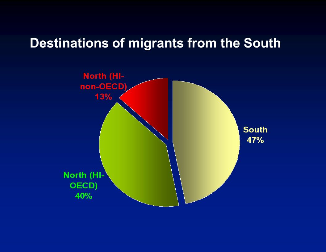 Global migrant stocks (millions) Migrants in South North (HI OECD) North (HI non-OECD) Total Migrants from: South746220156 North (HI OECD) 3251.230 North (HI non-OECD) 140.35 Total789122191 Source: World Bank staff calculations based on migration data from University of Sussex, United Nations, and World Bank