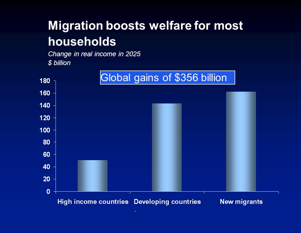 Development implications of migration and remittances Migration and remittances continue to increase South-South migration may be as large as South-North migration Migration generates substantial welfare gains and reduces poverty.