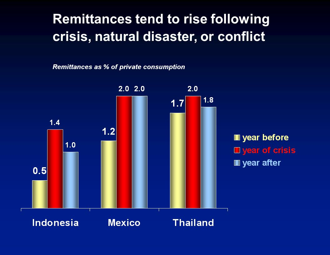 Remittances reduce poverty Evidence from a few household surveys shows that remittances reduce poverty Cross-country evidence shows that a 10% increas