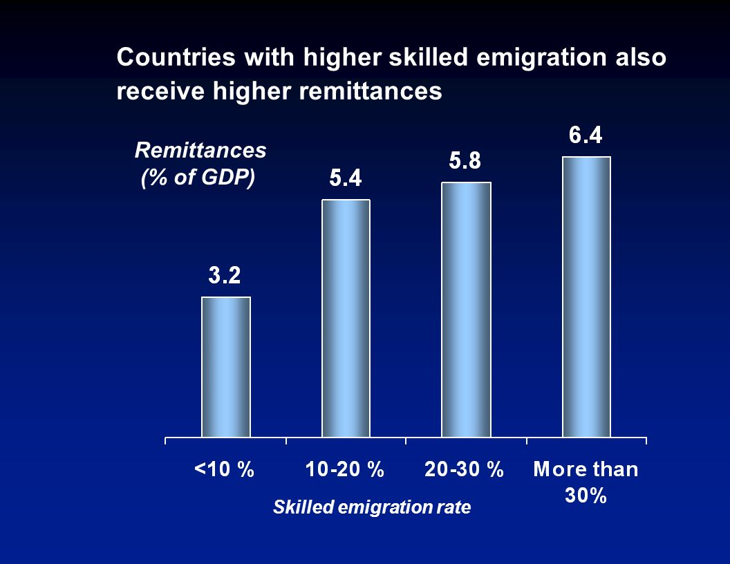 High-skilled emigration rates are high in some countries # of countries share of developing country population (%)