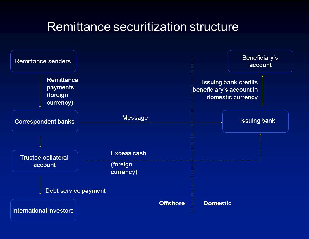 Retail payment systems -Remittance costs -Payment platforms/instruments -Regulation (clearing and settlement, capital adequacy, exchange controls, AML