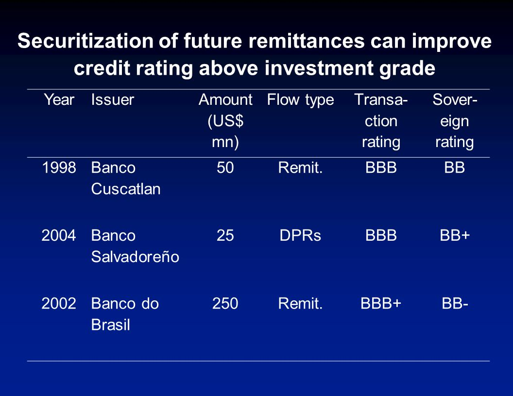 Remittances can help obtain and improve credit rating Remittances (% of GDP, 2004) Rating excluding remittances Rating including remittances Spread saving (basis points) Lebanon14B+BB-150 Haiti*28CCCB-334 Nicaragua * 11CCC+B-209 Uganda*5B-B161 * Calculated using a model similar to Cantor and Packer (1995), see Ratha and De (2005)