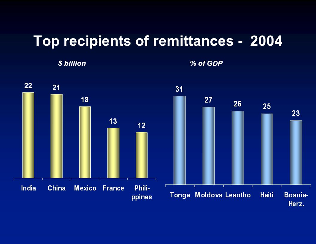 Private debt and portfolio equity FDI ODA Recorded remittances Remittances are large, have continued to increase