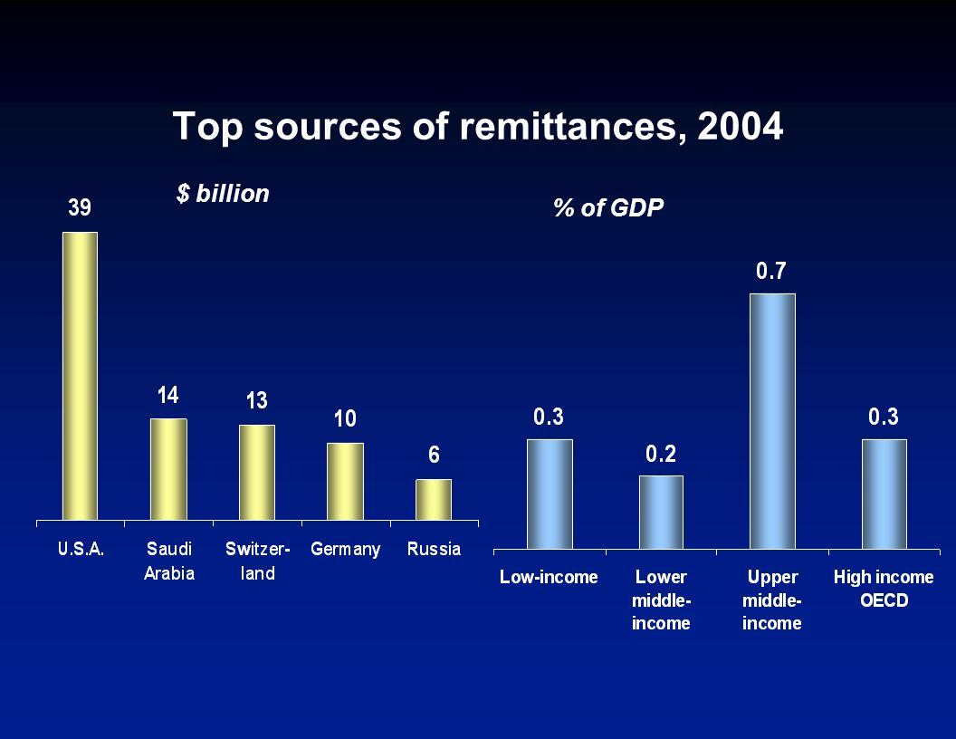 Top recipients of remittances - 2004 $ billion% of GDP