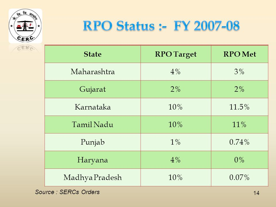 14 StateRPO TargetRPO Met Maharashtra4%3% Gujarat2% Karnataka10%11.5% Tamil Nadu10%11% Punjab1%0.74% Haryana4%0% Madhya Pradesh10%0.07% Source : SERCs Orders