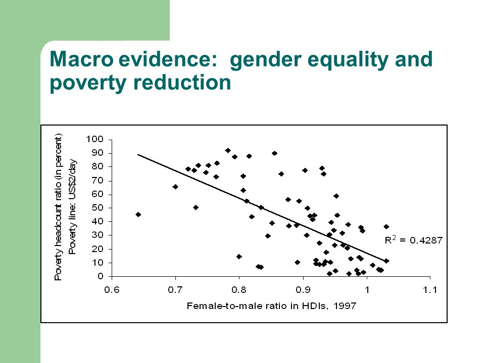 Macro evidence: gender equality and poverty reduction