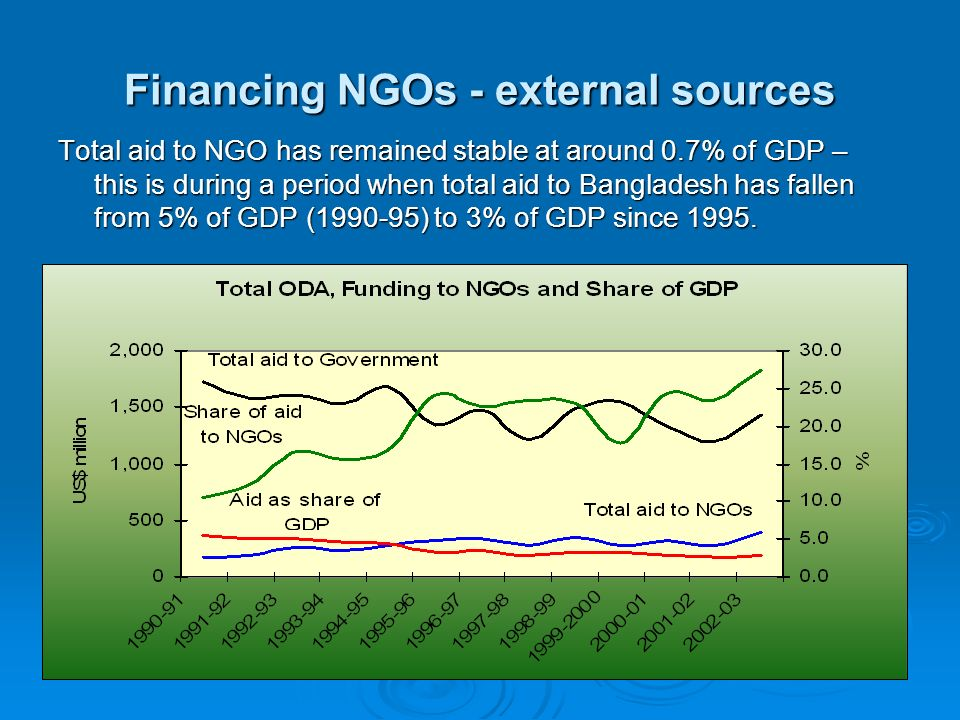 Financing NGOs - external sources Total aid to NGO has remained stable at around 0.7% of GDP – this is during a period when total aid to Bangladesh ha