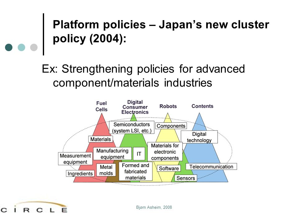 Bjørn Asheim, 2008 Platform policies – Japans new cluster policy (2004): Ex: Strengthening policies for advanced component/materials industries
