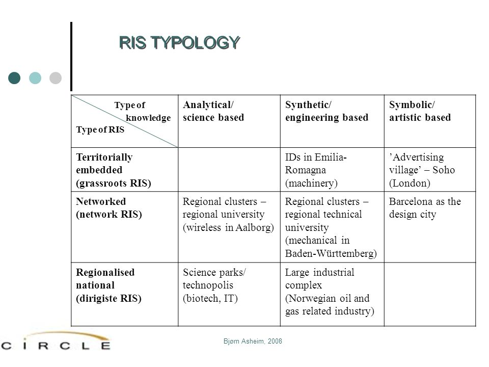 Bjørn Asheim, 2008 Type of knowledge Type of RIS Analytical/ science based Synthetic/ engineering based Symbolic/ artistic based Territorially embedde