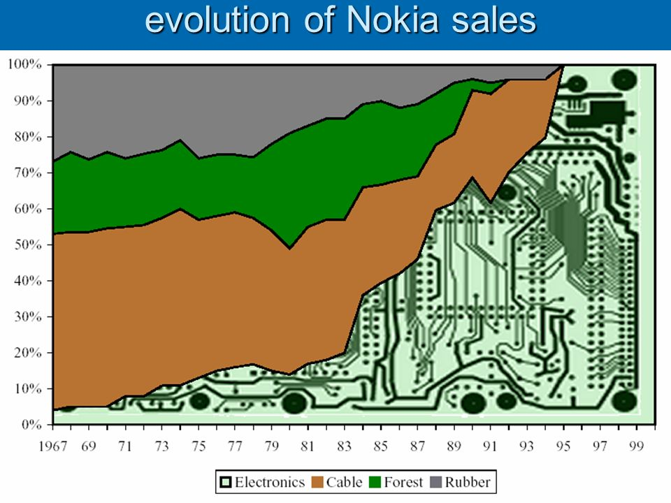 12 evolution of Nokia sales