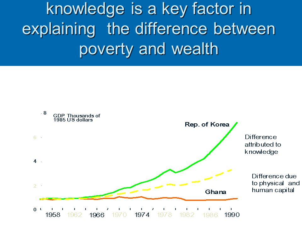 9 knowledge is a key factor in explaining the difference between poverty and wealth knowledge is a key factor in explaining the difference between poverty and wealth