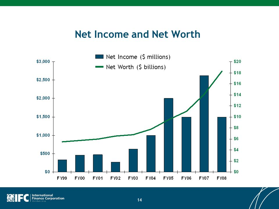 14 Net Income and Net Worth Net Income ($ millions) Net Worth ($ billions)