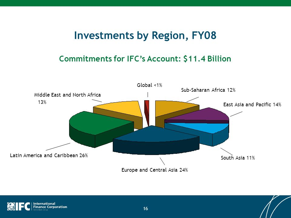 16 Investments by Region, FY08 Sub-Saharan Africa 12% Commitments for IFCs Account: $11.4 Billion Europe and Central Asia 24% Latin America and Caribbean 26% Middle East and North Africa 13% Global <1% East Asia and Pacific 14% South Asia 11%