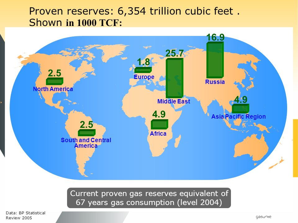 Data: BP Statistical Review 2005 North America 2.5 South and Central America Europe Africa 4.9 Middle East 25.7 Russia Asia Pacific Region Proven reserves: 6,354 trillion cubic feet.