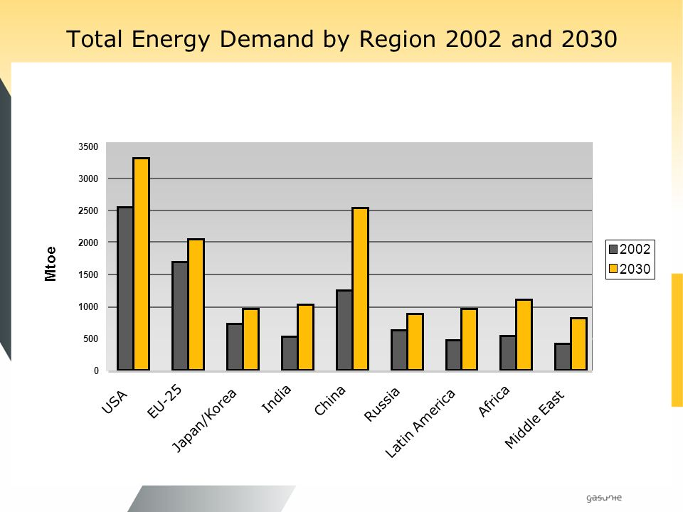 Total Energy Demand by Region 2002 and USA EU-25 Japan/Korea India China Russia Latin America Africa Middle East Mtoe