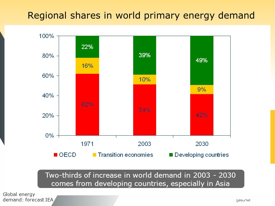 Regional shares in world primary energy demand Two-thirds of increase in world demand in comes from developing countries, especially in Asia Global energy demand: forecast IEA
