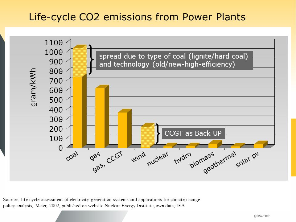 Life-cycle CO2 emissions from Power Plants Sources: life-cycle assessment of electricity generation systems and applications for climate change policy analysis, Meier, 2002, published on website Nuclear Energy Institute; own data; IEA gram/kWh coal gas gas, CCGT wind nuclear hydro biomass geothermal solar pv CCGT as Back UP spread due to type of coal (lignite/hard coal) and technology (old/new-high-efficiency)