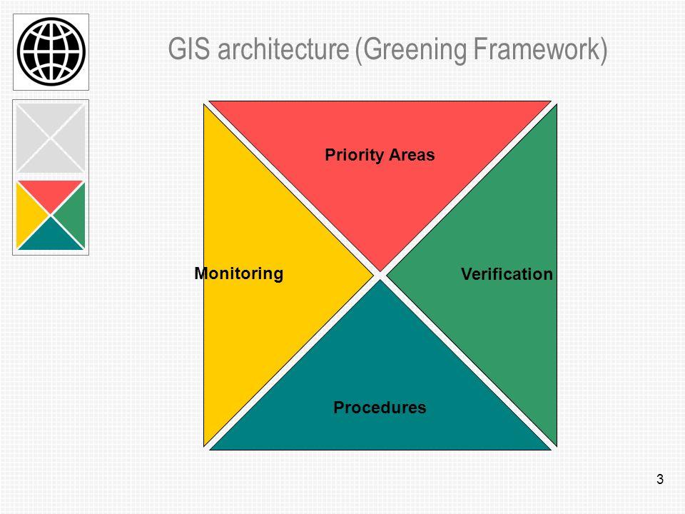 14 Procedural framework GIS contract signature: Buyer Govt.