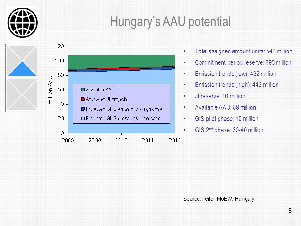 5 Hungarys AAU potential Total assigned amount units: 542 million Commitment period reserve: 395 million Emission trends (low): 432 million Emission trends (high): 443 million JI reserve: 10 million Available AAU: 89 million GIS pilot phase: 10 million GIS 2 nd phase: 30-40 million Source: Feiler, MoEW, Hungary