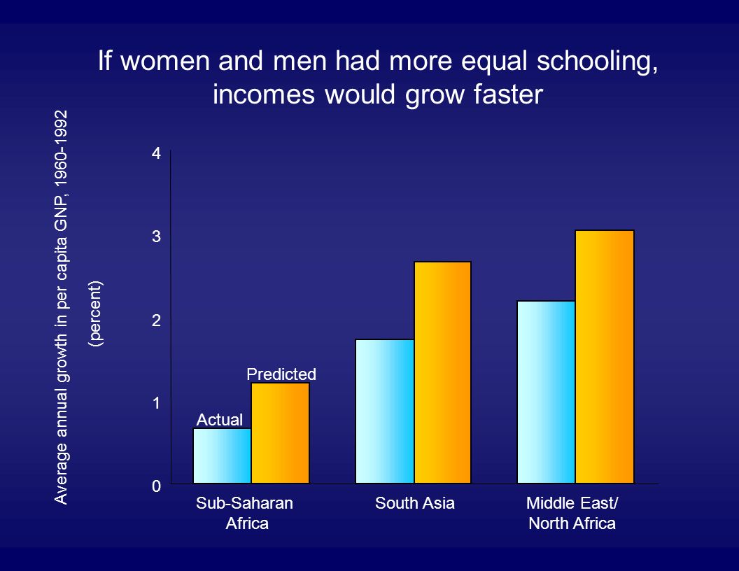 If women and men had more equal schooling, incomes would grow faster 0 1 2 3 4 Sub-Saharan Africa South AsiaMiddle East/ North Africa Average annual growth in per capita GNP, 1960-1992 (percent) Actual Predicted