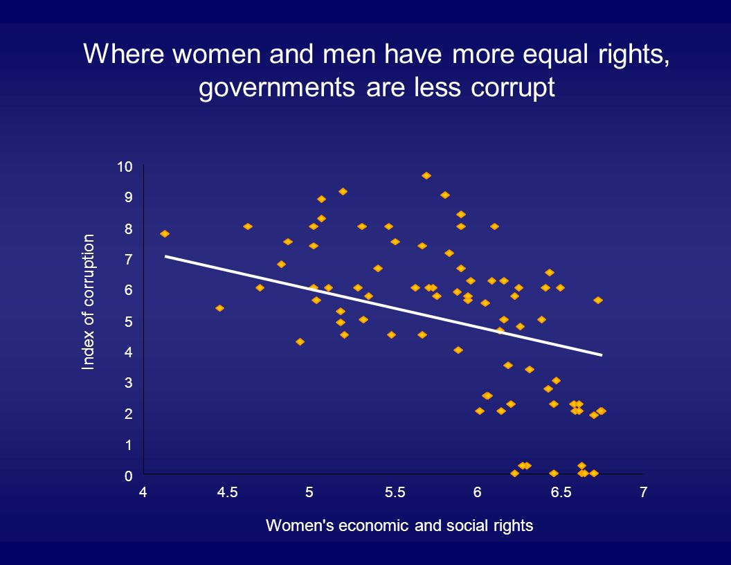 Where women and men have more equal rights, governments are less corrupt 0 1 2 3 4 5 6 7 8 9 10 44.555.566.57 Women s economic and social rights Index of corruption