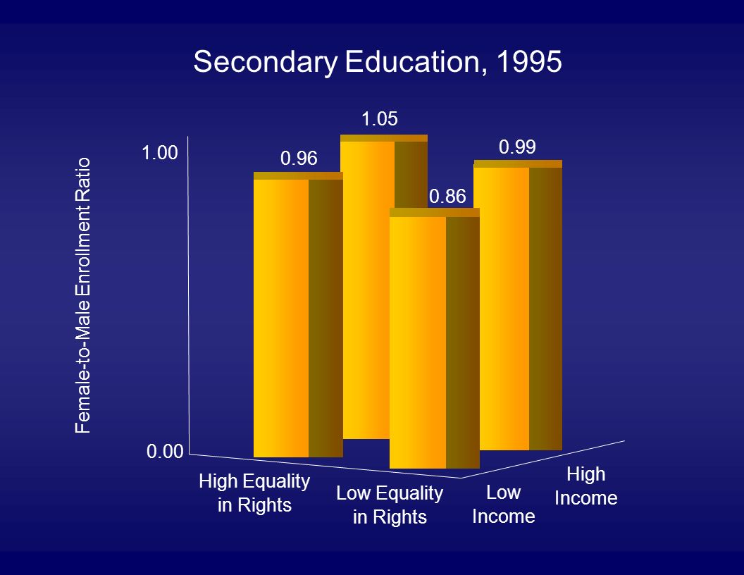 Secondary Education, 1995 High Equality in Rights Low Equality in Rights Low Income High Income 1.05 0.99 0.96 0.86 0.00 1.00 Female-to-Male Enrollment Ratio