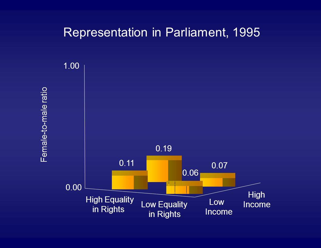 High Equality in Rights Low Equality in Rights Low Income High Income 0.19 0.07 0.11 0.06 0.00 1.00 Female-to-male ratio Representation in Parliament, 1995