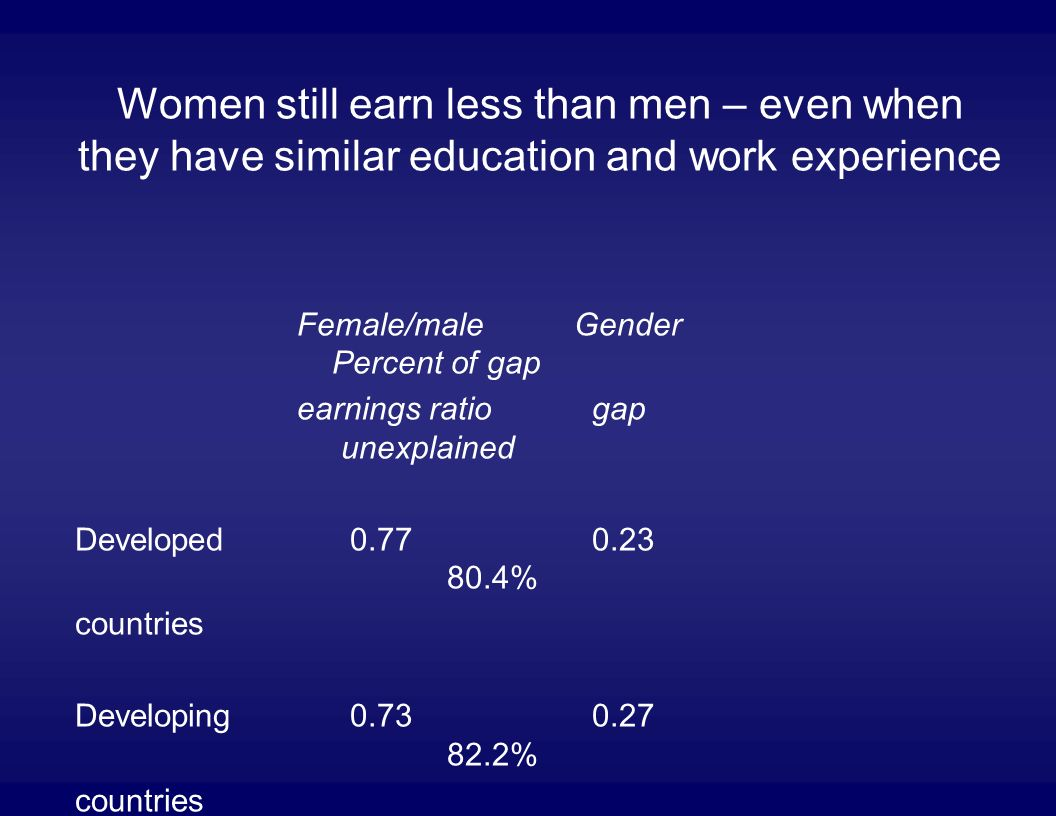Women still earn less than men – even when they have similar education and work experience Female/male Gender Percent of gap earnings ratio gap unexplained Developed 0.77 0.23 80.4% countries Developing 0.73 0.27 82.2% countries
