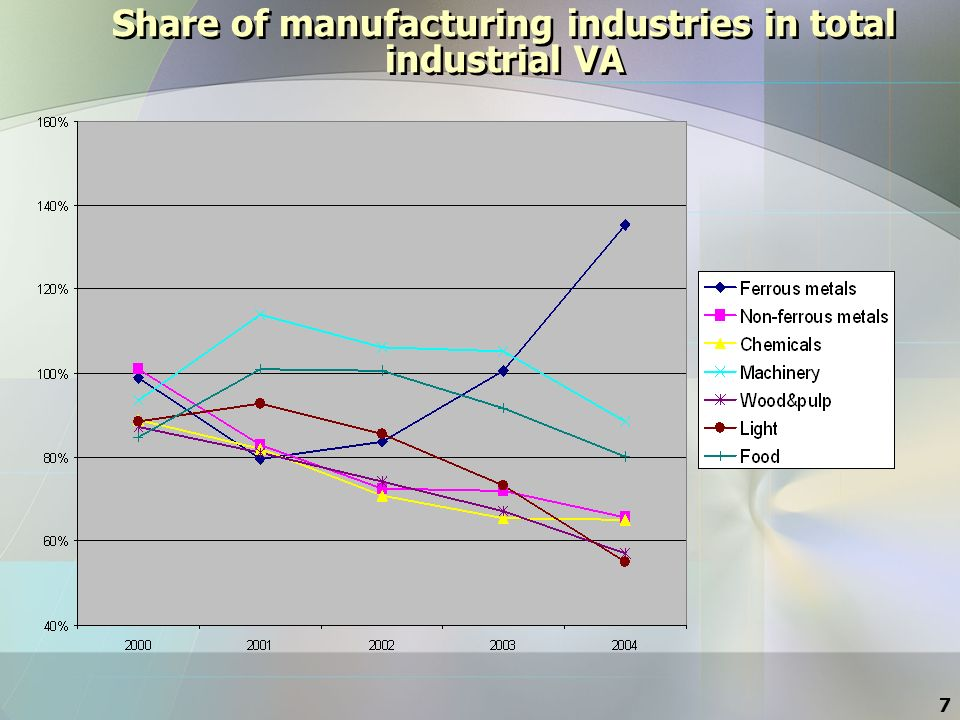 7 Share of manufacturing industries in total industrial VA
