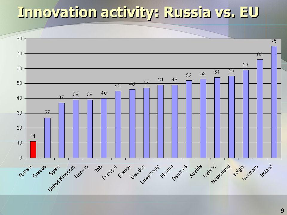 9 Innovation activity: Russia vs. EU