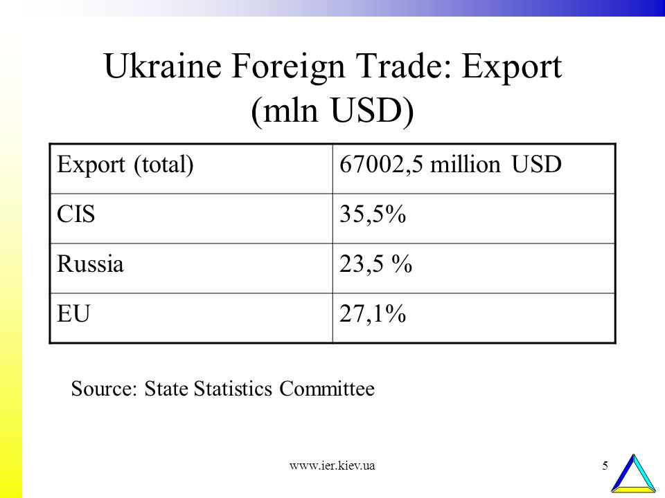 www.ier.kiev.ua5 Ukraine Foreign Trade: Export (mln USD) Export (total)67002,5 million USD CIS35,5% Russia23,5 % EU27,1% Source: State Statistics Comm