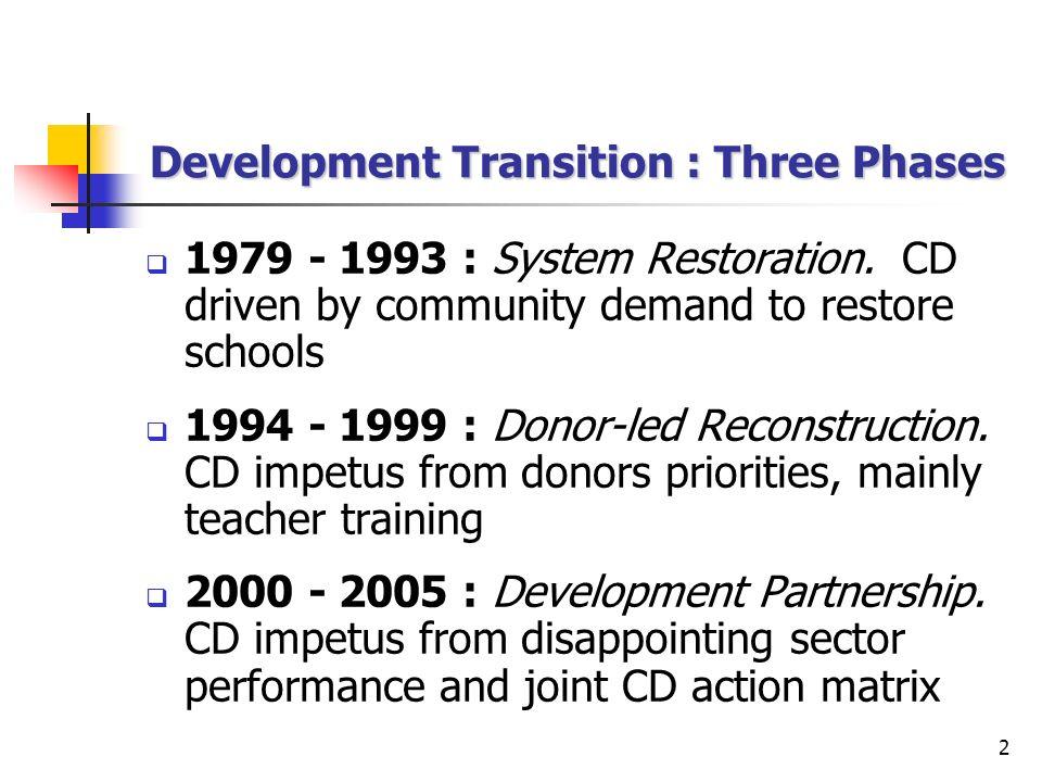 2 Development Transition : Three Phases 1979 - 1993 : System Restoration.