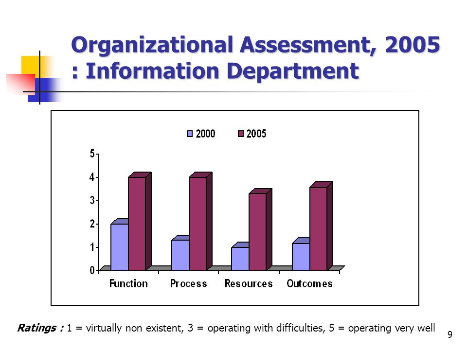 9 Organizational Assessment, 2005 : Information Department Ratings : 1 = virtually non existent, 3 = operating with difficulties, 5 = operating very well