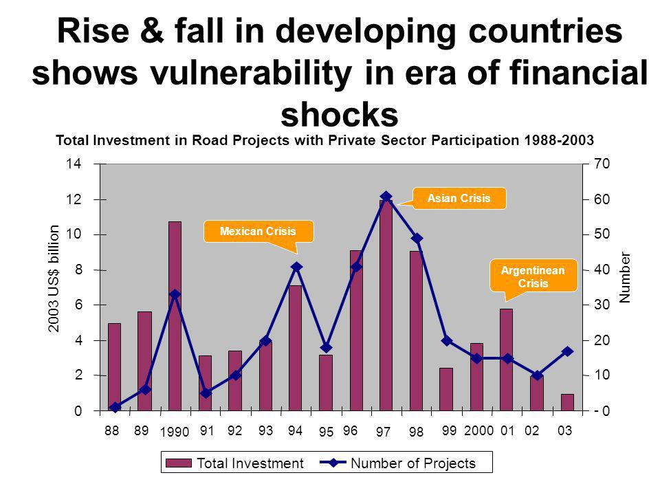 Rise & fall in developing countries shows vulnerability in era of financial shocks Total Investment in Road Projects with Private Sector Participation 1988-2003 Total InvestmentNumber of Projects Source: PPI Database 2 4 6 8 10 12 14 8889 1990 91929394 95 96 2003 US$ billion - 10 20 30 40 50 60 70 Number 0 0 9798 992000010203 Mexican Crisis Asian Crisis Argentinean Crisis