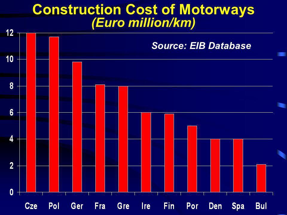 Construction Cost of Motorways (Euro million/km) Source: EIB Database