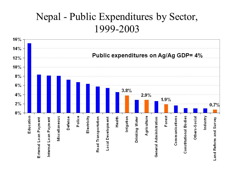 Nepal - Public Expenditures by Sector, 1999-2003 Public expenditures on Ag/Ag GDP= 4%