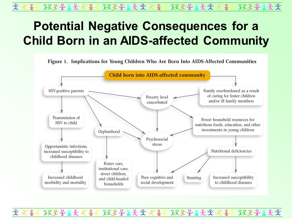 Potential Negative Consequences for a Child Born in an AIDS-affected Community