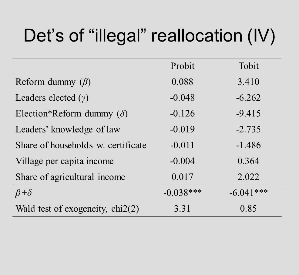 Dets of illegal reallocation (IV) ProbitTobit Reform dummy (β) Leaders elected (γ) Election*Reform dummy (δ) Leaders knowledge of law Share of households w.