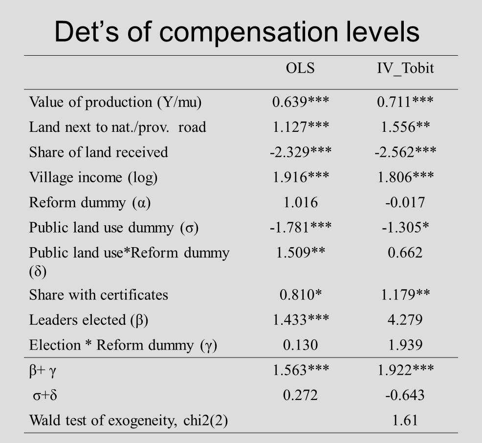 Dets of compensation levels OLSIV_Tobit Value of production (Y/mu)0.639***0.711*** Land next to nat./prov. road1.127***1.556** Share of land received-