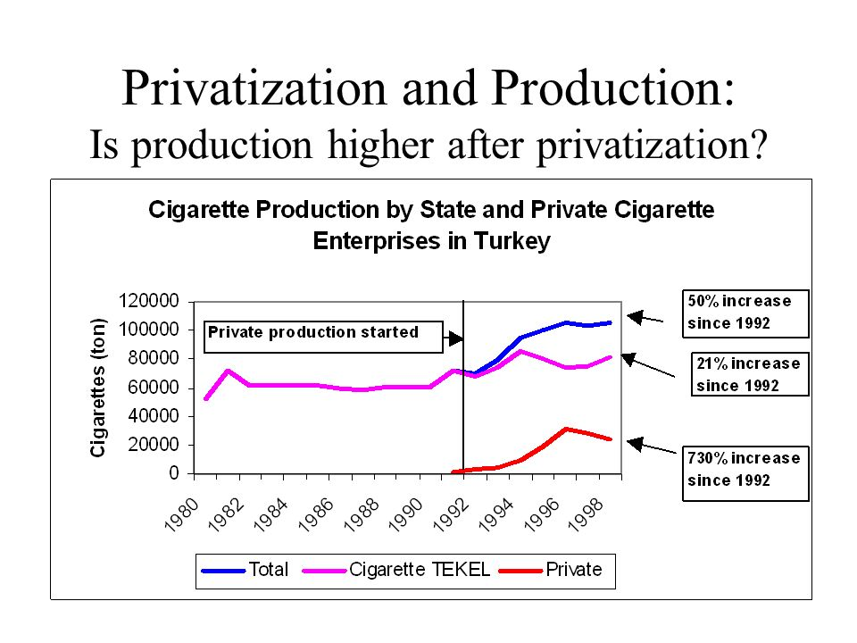 Privatization and Production: Is production higher after privatization