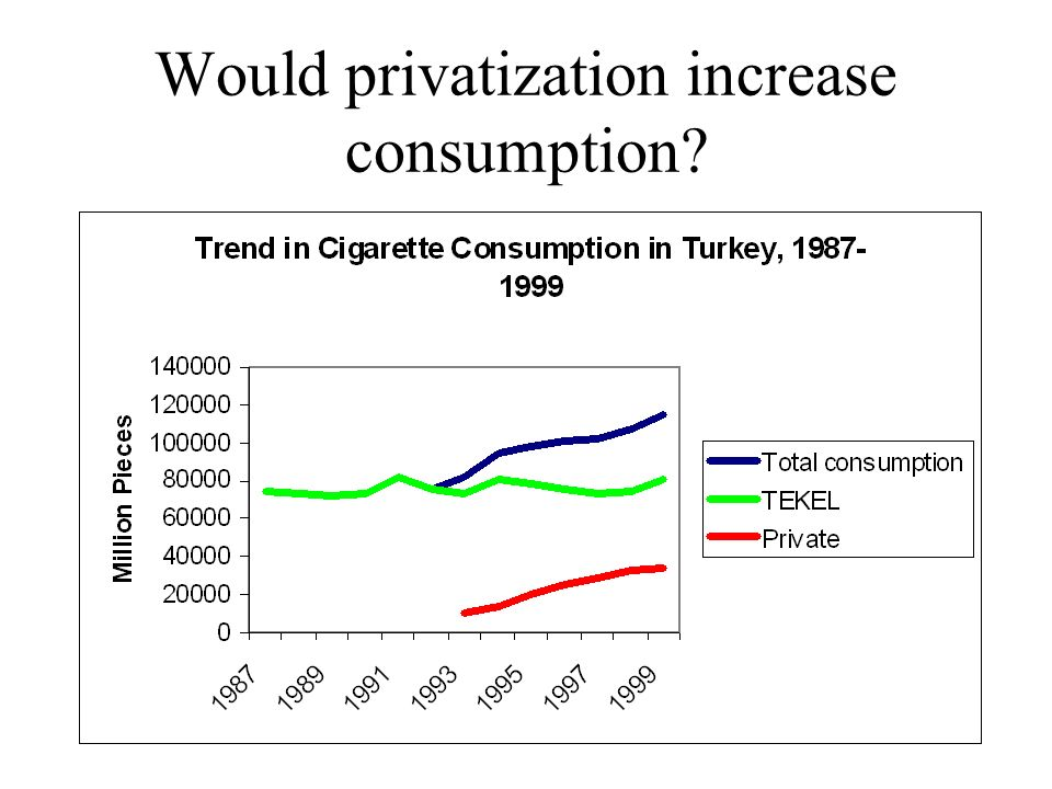 Would privatization increase consumption