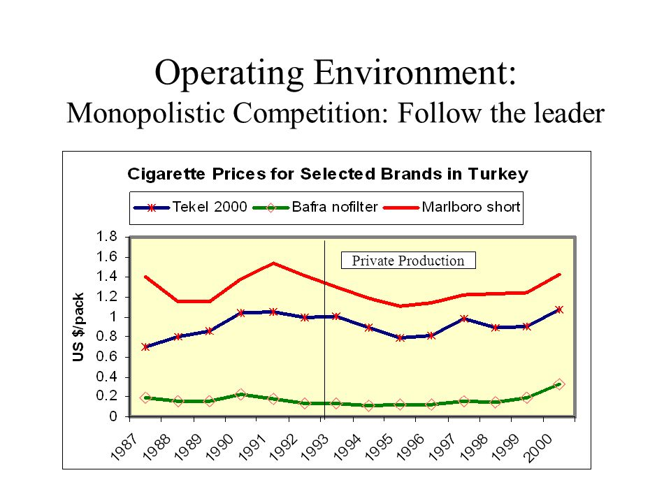 Operating Environment: Monopolistic Competition: Follow the leader Private Production