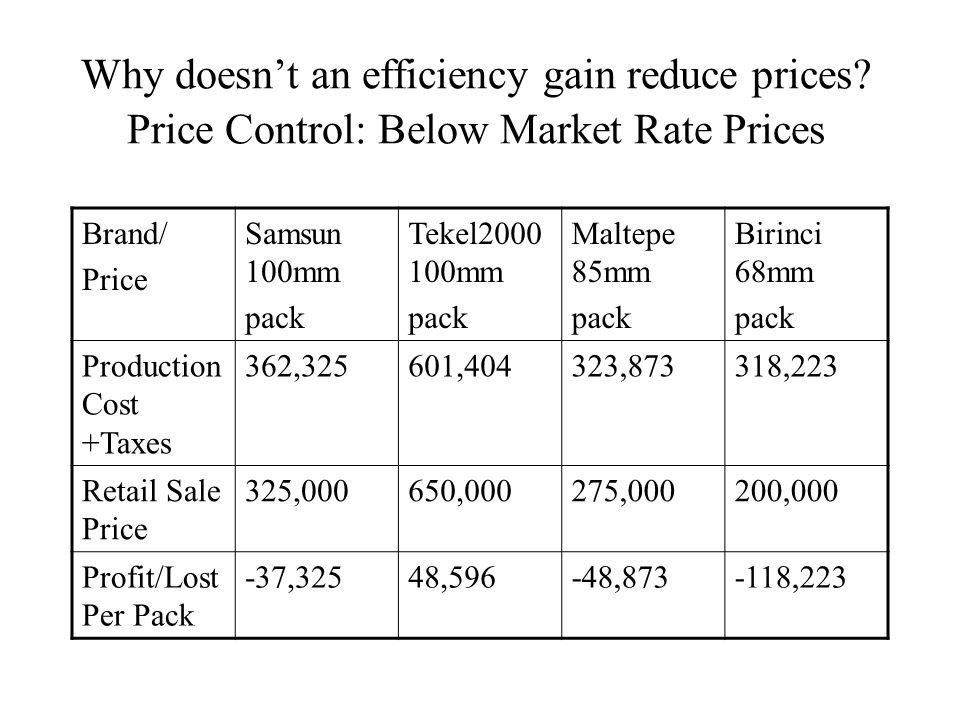 Why doesnt an efficiency gain reduce prices.