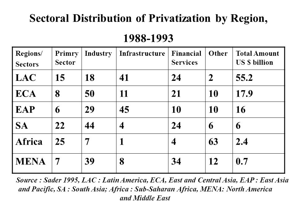 Sectoral Distribution of Privatization by Region, Regions/ Sectors Primry Sector IndustryInfrastructureFinancial Services OtherTotal Amount US $ billion LAC ECA EAP SA Africa MENA Source : Sader 1995, LAC : Latin America, ECA, East and Central Asia, EAP : East Asia and Pacific, SA : South Asia; Africa : Sub-Saharan Africa, MENA: North America and Middle East