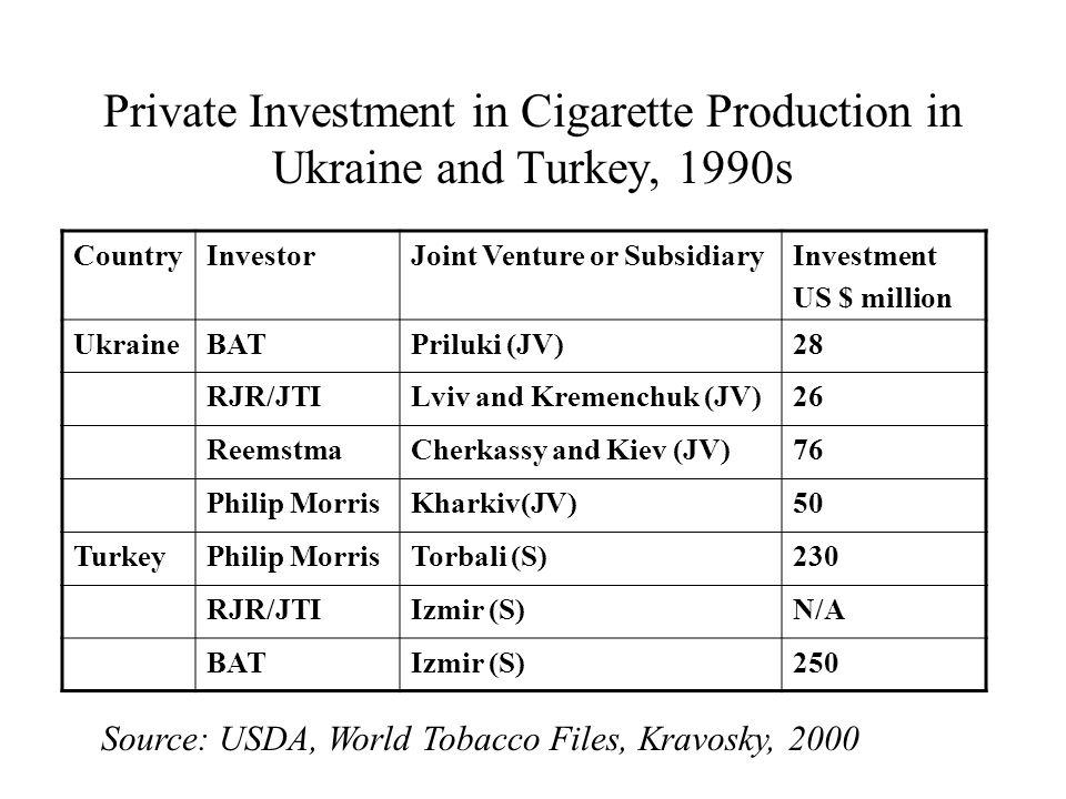 Private Investment in Cigarette Production in Ukraine and Turkey, 1990s CountryInvestorJoint Venture or SubsidiaryInvestment US $ million UkraineBATPriluki (JV)28 RJR/JTILviv and Kremenchuk (JV)26 ReemstmaCherkassy and Kiev (JV)76 Philip MorrisKharkiv(JV)50 TurkeyPhilip MorrisTorbali (S)230 RJR/JTIIzmir (S)N/A BATIzmir (S)250 Source: USDA, World Tobacco Files, Kravosky, 2000
