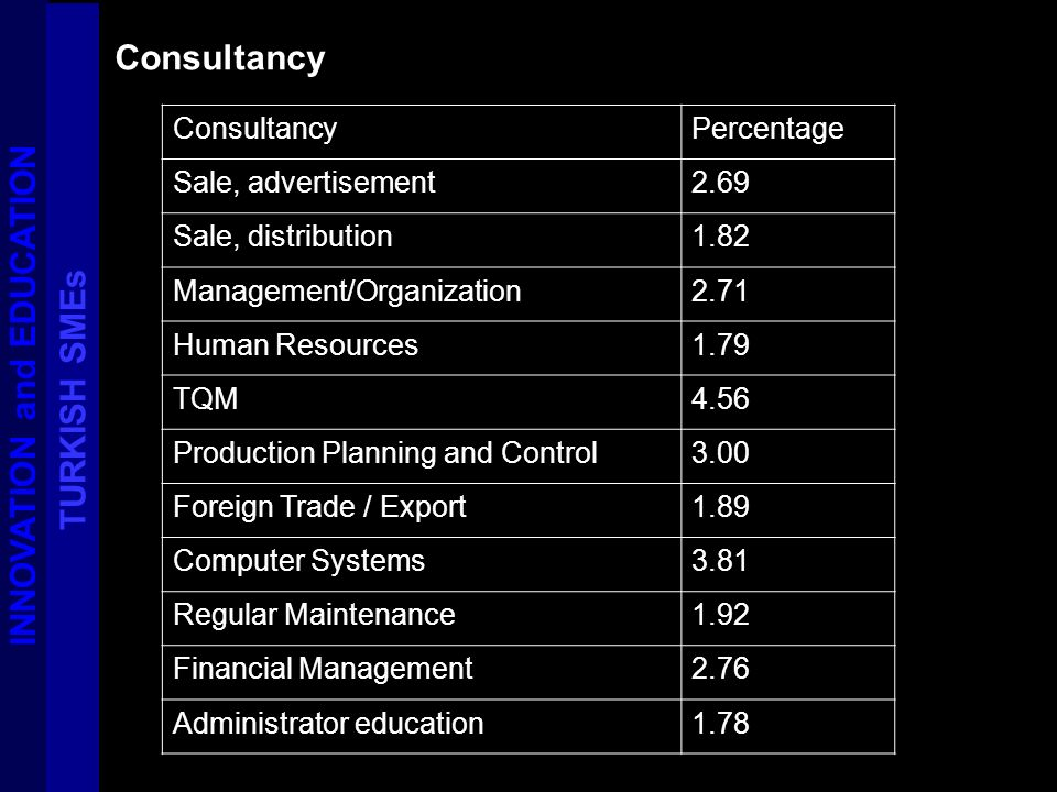 Consultancy INNOVATION and EDUCATION TURKISH SMEs ConsultancyPercentage Sale, advertisement2.69 Sale, distribution1.82 Management/Organization2.71 Human Resources1.79 TQM4.56 Production Planning and Control3.00 Foreign Trade / Export1.89 Computer Systems3.81 Regular Maintenance1.92 Financial Management2.76 Administrator education1.78
