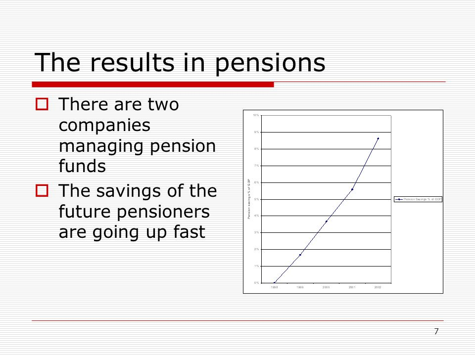 7 The results in pensions There are two companies managing pension funds The savings of the future pensioners are going up fast